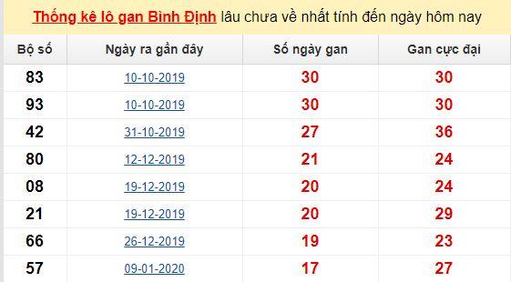 Dự đoán KQXS đài Bình Định 11-06-2020