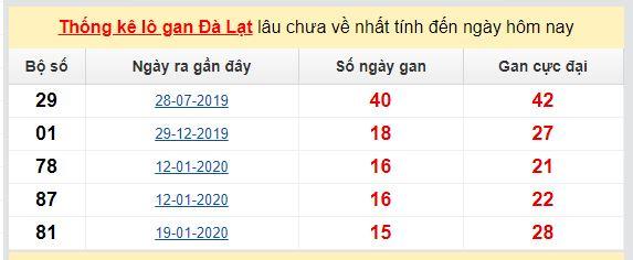 Dự đoán KQXS đài Đà Lạt 07-06-2020