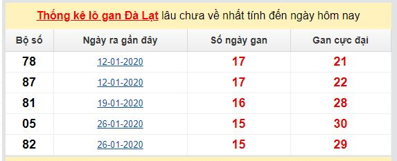 Dự đoán KQXS đài Đà Lạt 14-06-2020
