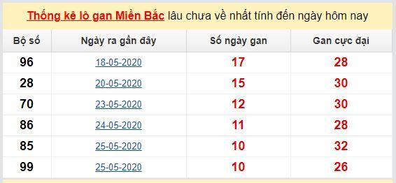 Dự đoán KQXS đài Hà Nội 08-06-2020