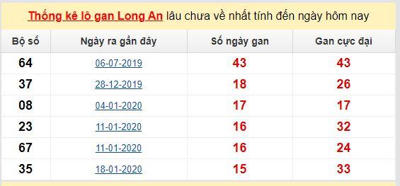 Dự đoán KQXS đài  Long An 06-06-2020