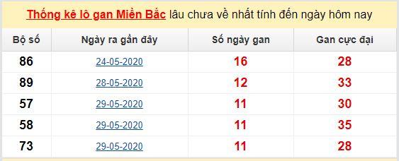 Dự đoán KQXS đài Nam Định 13-06-2020