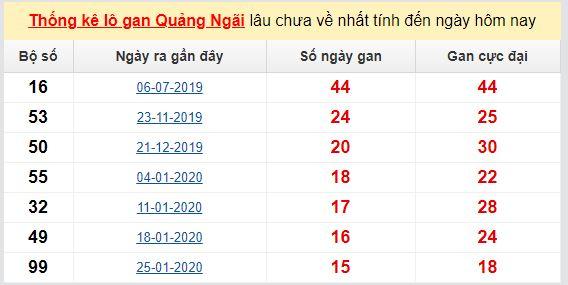 Dự đoán KQXS đài Quảng Ngãi 06-06-2020