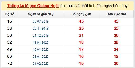 Dự đoán KQXS đài Quảng Ngãi 13-06-2020
